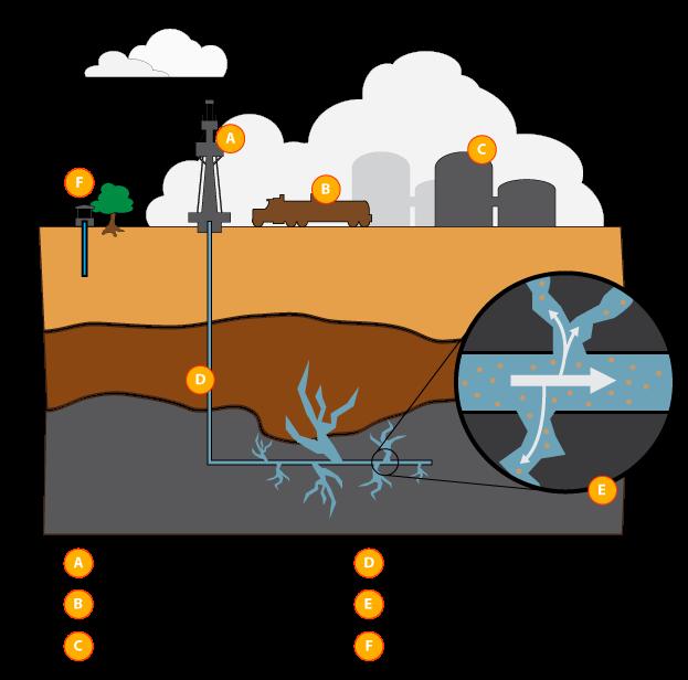 Simplified Fracking
